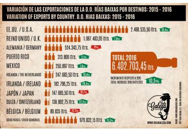 La D.O. Rías Baixas aumenta las exportaciones durante 2016.